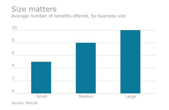 benefits_offered_by_business_size.png
