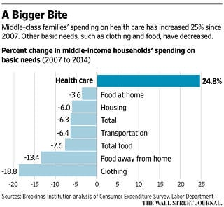 healthcare_increase_vs_other_expenses.jpg